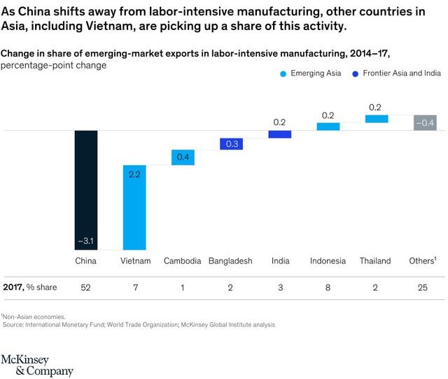 McKinsey: Việt Nam có thể tận dụng Covid-19 như thế nào trong việc trở thành quốc gia có thu nhập trung bình? - Ảnh 3.