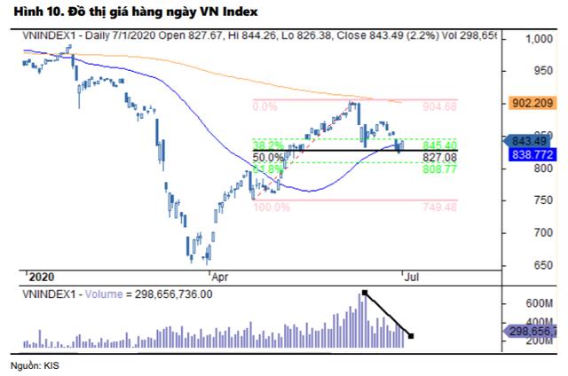 KIS: Lãi suất tiết kiệm thấp giúp định giá cổ phiếu cao hơn, VN-Index có thể cán mốc 1.000 điểm trong nửa cuối năm 2020 - Ảnh 1.