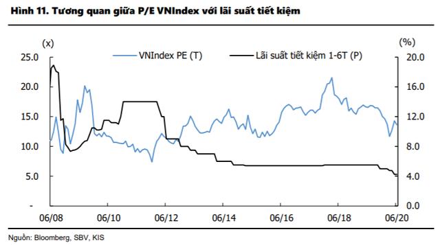 KIS: Lãi suất tiết kiệm thấp giúp định giá cổ phiếu cao hơn, VN-Index có thể cán mốc 1.000 điểm trong nửa cuối năm 2020 - Ảnh 2.