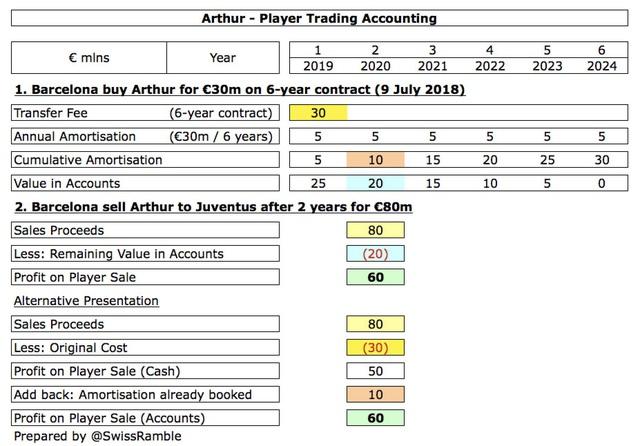 Thương vụ trao đổi Pjanic – Arthur: Nghệ thuật làm đẹp báo cáo tài chính của Barcelona và Juventus - Ảnh 4.