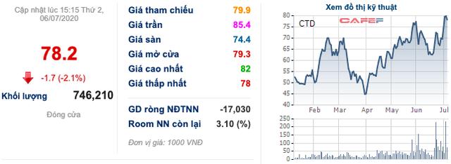 Coteccons (CTD): Chủ tịch Nguyễn Bá Dương thực hiện cam kết mua vào 1 triệu cổ phiếu - Ảnh 1.