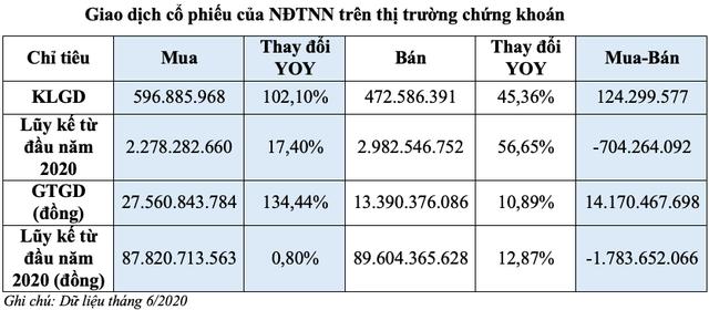 Khối ngoại mua ròng 14.170 tỷ đồng trong tháng 6, tập trung tại mã VHM, PLX, KDC - Ảnh 2.