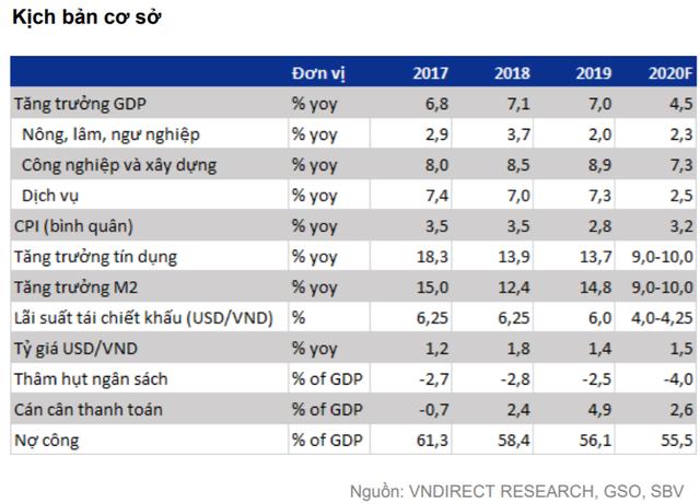 """VNDIRECT: """"Kinh tế Việt Nam hồi phục vững chắc, VN-Index dao động từ 840 đến 920 điểm trong nửa cuối năm"""" - Ảnh 1."""