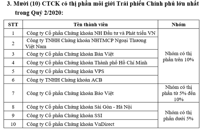 Thị phần môi giới HNX quý 2: SSI lấy lại vị trí số 1 từ tay SHS, VPS tiếp tục chiếm lĩnh thị trường phái sinh - Ảnh 3.