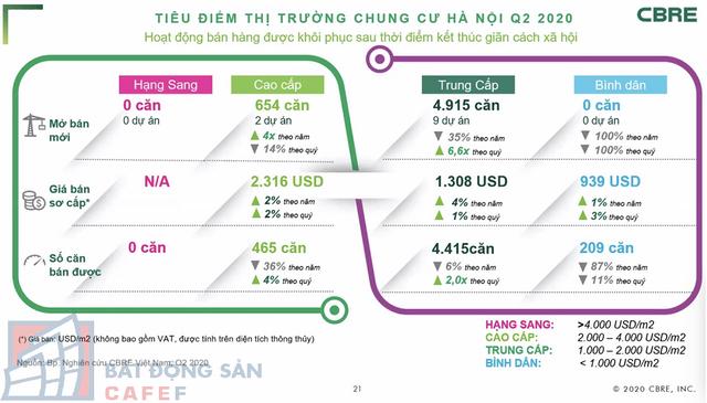 [Chart] Toàn cảnh thị trường căn hộ chung cư Hà Nội 6 tháng đầu năm, triển vọng tăng giá nửa cuối năm - Ảnh 2.