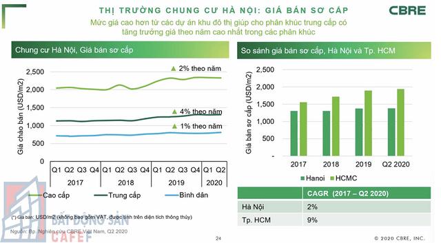 [Chart] Toàn cảnh thị trường căn hộ chung cư Hà Nội 6 tháng đầu năm, triển vọng tăng giá nửa cuối năm - Ảnh 4.