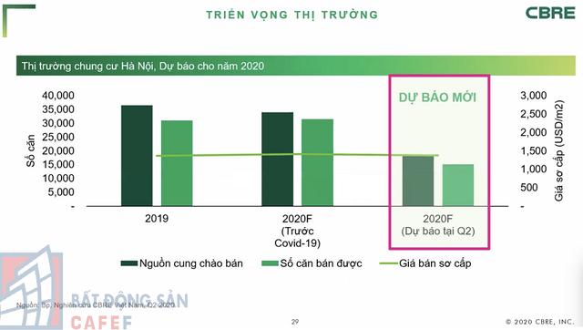 [Chart] Toàn cảnh thị trường căn hộ chung cư Hà Nội 6 tháng đầu năm, triển vọng tăng giá nửa cuối năm - Ảnh 5.