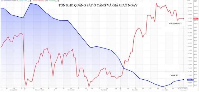 Thị trường ngày 07/7: Giá vàng tiếp tục leo cao, đồng cao nhất 5 tháng - Ảnh 1.