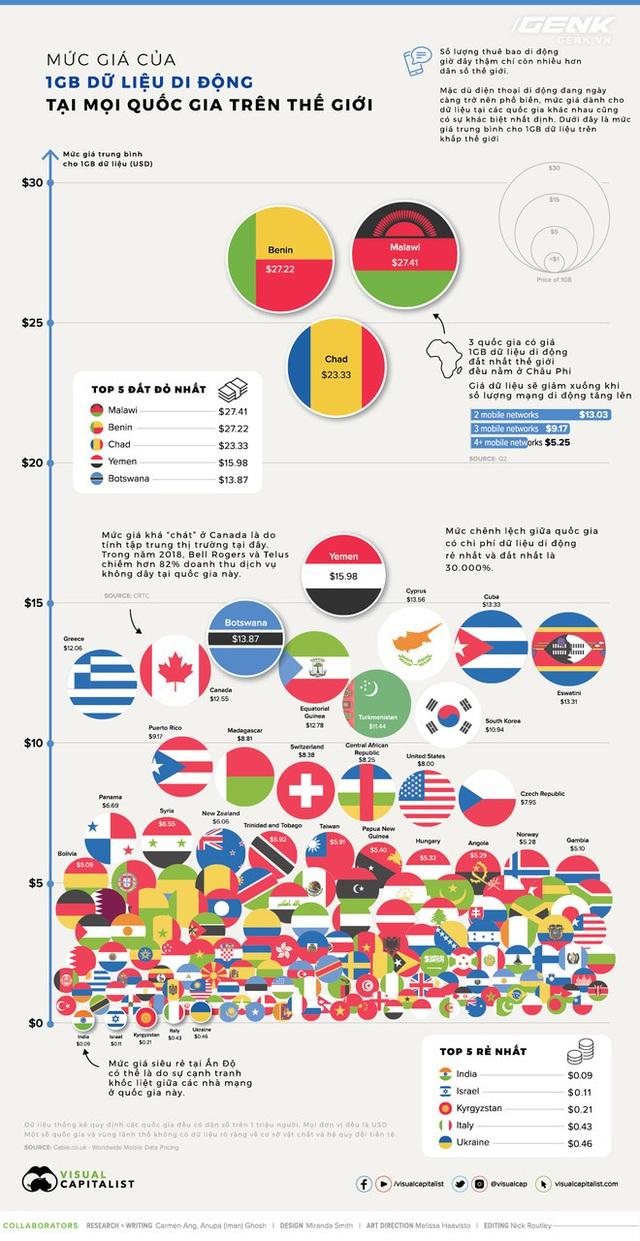 Mức giá dữ liệu di động của các quốc gia trên thế giới: Ấn Độ rẻ nhất chỉ với 2000 đồng/GB trong khi nơi đắt nhất lên đến 635.000 đồng/GB - Ảnh 1.