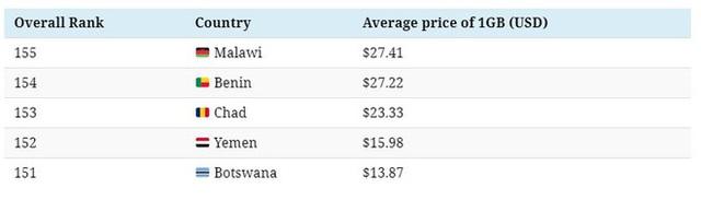 Mức giá dữ liệu di động của các quốc gia trên thế giới: Ấn Độ rẻ nhất chỉ với 2000 đồng/GB trong khi nơi đắt nhất lên đến 635.000 đồng/GB - Ảnh 3.