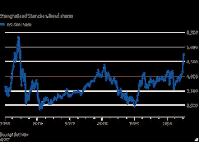 Financial Times: Cơn sốt dùng đòn bẩy đầu tư tại Trung Quốc bùng lên, nguy cơ bong bóng chứng khoán lại nổ tung - Ảnh 1.