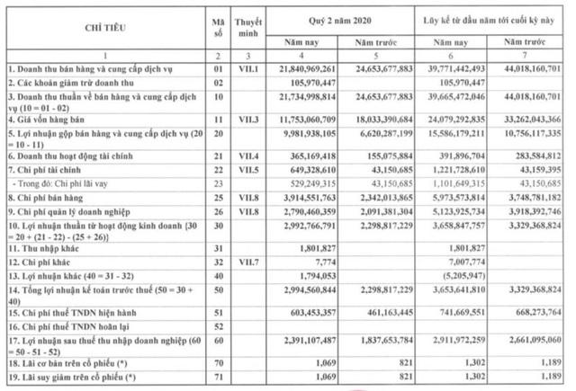 Nhựa Đà Nẵng: Báo lãi quý 2/2020 tăng trưởng 2 con số - Ảnh 1.