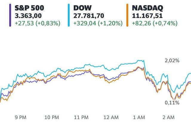 Kỳ vọng lớn về gói kích thích mới, Dow Jones có lúc bứt phá hơn 500 điểm - Ảnh 1.