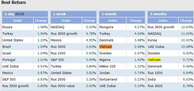 """Dòng tiền đổ vào thị trường mạnh nhất kể từ """"sóng thần"""" 2018, chỉ số VN-Index vào top tăng trưởng cao nhất Thế giới trong quý 3 - Ảnh 1."""