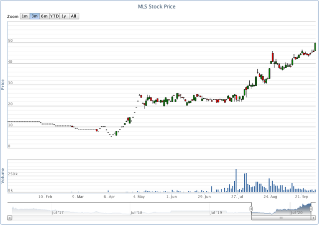 Cổ phiếu doanh nghiệp chăn nuôi tăng 790% từ tháng 4, thậm chí đã vượt qua thị giá của Dabaco - Ảnh 1.