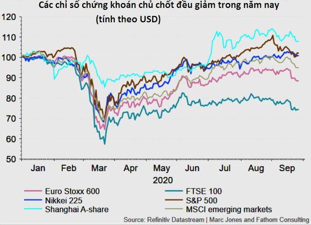 Điểm nhanh thị trường tài chính quý 3/2020: Biến động mạnh trước cơn bão lớn - Ảnh 3.