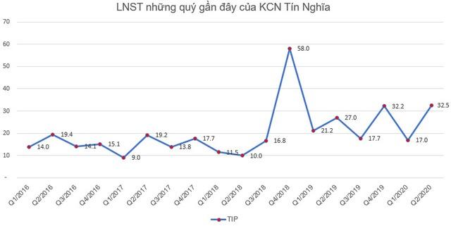Thị giá 27.000 đồng, KCN Tín Nghĩa (TIP) chào bán 14 triệu cổ phiếu giá 10.000 đồng/cp cho cổ đông - Ảnh 2.