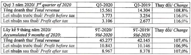 Vinamilk tiếp tục lập đỉnh lợi nhuận với 3.106 tỷ trong quý 3/2020, tăng trưởng 16% - Ảnh 1.