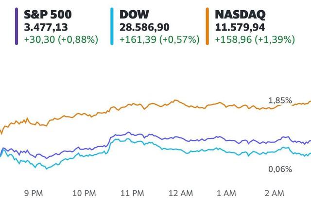 Lạc quan trước dự luật kích thích, Dow Jones tăng 160 điểm, chứng kiến tuần khởi sắc nhất kể từ tháng 8 - Ảnh 1.