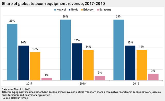 Thương vụ Microsoft và Nokia, AMD và Xilinx: Nước Mỹ đang muốn đè bẹp Huawei trên thị trường viễn thông - Ảnh 4.