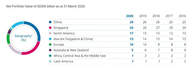 Temasek – Quỹ đầu tư hàng đầu khu vực với hàng tỷ USD rót vào VinHomes, VNG và thị trường bất động sản Việt Nam - Ảnh 1.