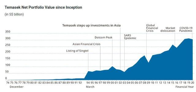 Temasek – Quỹ đầu tư hàng đầu khu vực với hàng tỷ USD rót vào VinHomes, VNG và thị trường bất động sản Việt Nam - Ảnh 3.