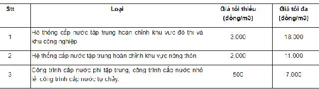 Bộ Tài chính đề xuất giảm giá nước sạch - Ảnh 1.