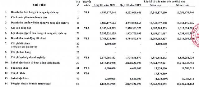 Vinaruco (VRG): LNST 9 tháng đầu năm tăng 28% so với cùng kỳ, giá cổ phiếu tăng gấp 2,5 lần đầu năm - Ảnh 1.