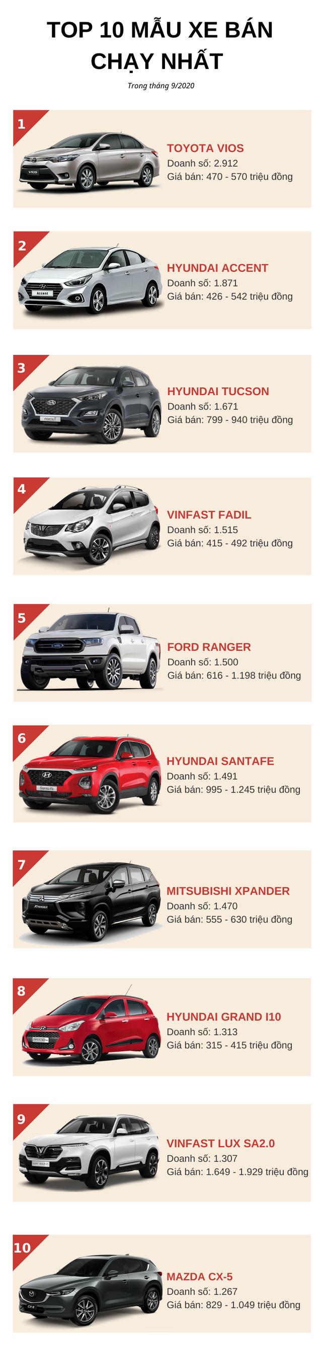 Top 10 ô tô bán chạy nhất tháng 9/2020: Hyundai áp đảo, VinFast góp mặt 2 mẫu xe - Ảnh 1.