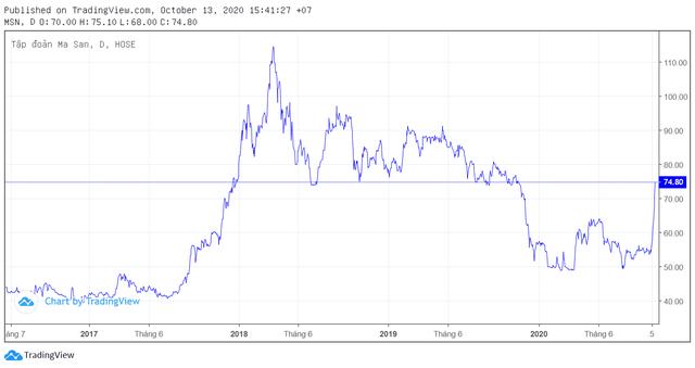 Bứt phá ngoạn mục, vốn hóa Masan tăng thêm 1 tỷ USD chỉ trong ít phiên giao dịch đầu tháng 10 - Ảnh 1.