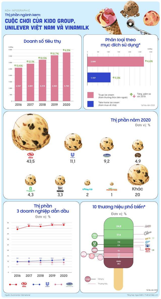 Thị phần ngành kem Việt Nam: Cuộc chơi của Kido, Unilever và Vinamilk - Ảnh 1.