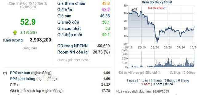Tập đoàn Bảo Việt (BVH) chi 600 tỷ đồng trả cổ tức bằng tiền cho cổ đông - Ảnh 2.