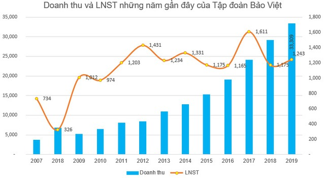 Tập đoàn Bảo Việt (BVH) chi 600 tỷ đồng trả cổ tức bằng tiền cho cổ đông - Ảnh 1.