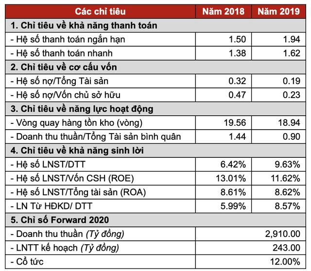 SCIC chào bán 36,3% vốn tại Vocarimex, giá khởi điểm 22.690 đồng/cp - Ảnh 2.