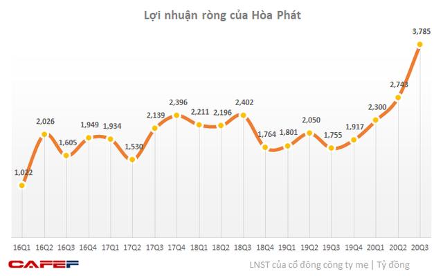 Hòa Phát lập kỷ lục lịch sử: Lãi sau thuế 3.785 tỷ Quý III, gấp 2 lần cùng kỳ năm trước, 9 tháng hoàn thành 98% kế hoạch năm - Ảnh 1.