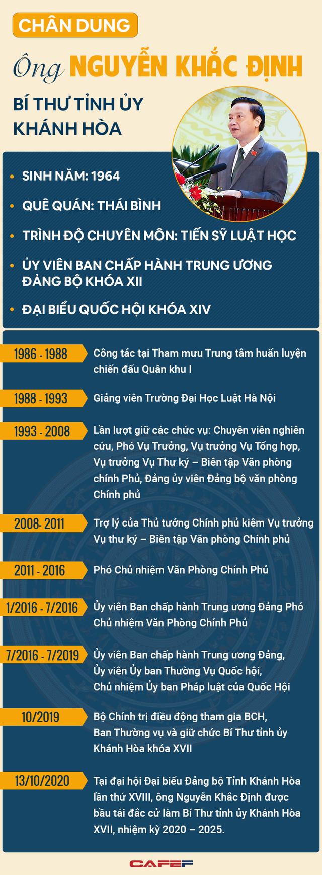 [Infographic]: Chân dung Bí thư Tỉnh ủy Khánh Hòa Nguyễn Khắc Định - Ảnh 1.
