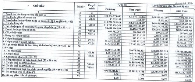 Bia Sài Gòn Miền Trung (SMB) lãi 110 tỷ đồng trong 9 tháng, vượt 28% kế hoạch năm - Ảnh 1.