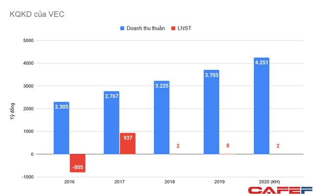 """Sở hữu 6 cao tốc trọng điểm quốc gia với khối tài sản gần 90.000 tỷ, VEC chỉ """"lãi tượng trưng"""" vài tỷ mỗi năm - Ảnh 2."""