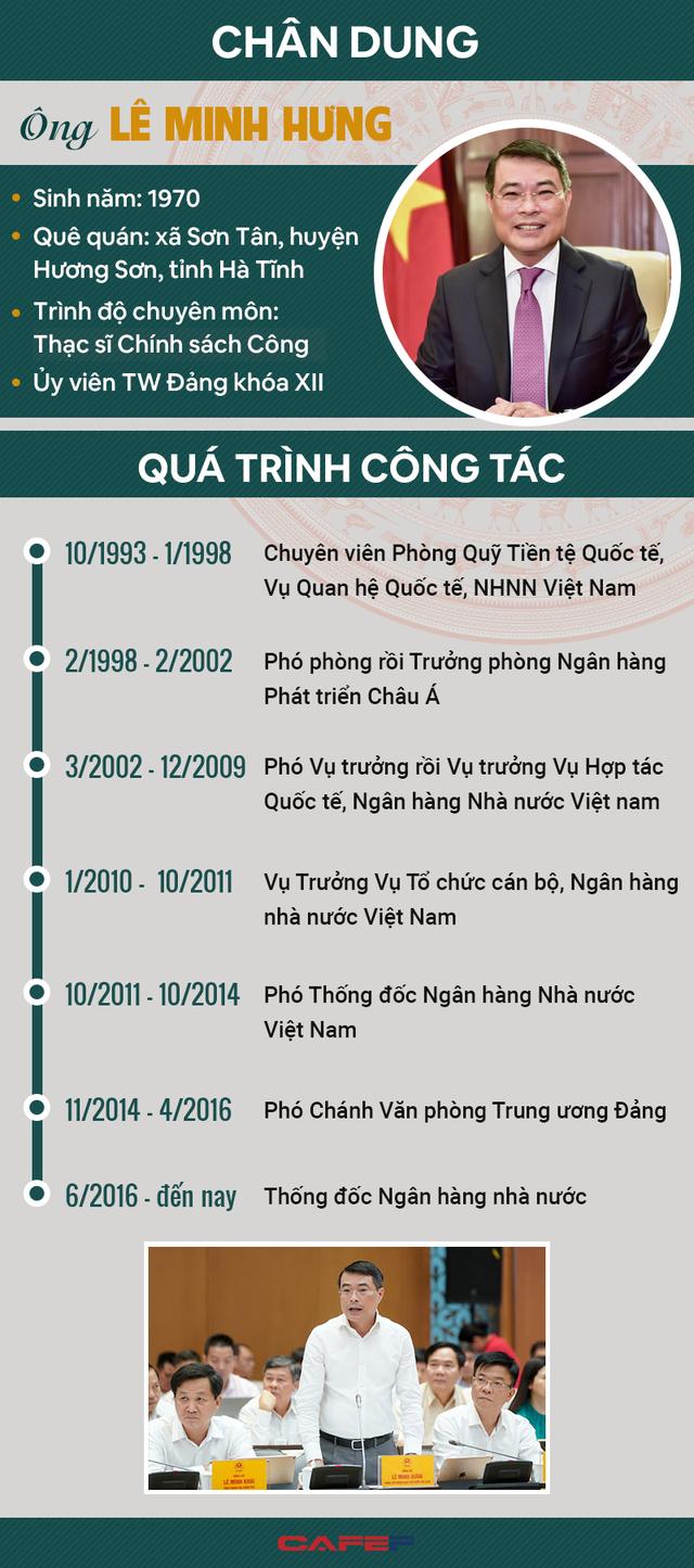 [Infographic]: Chân dung Thống đốc Lê Minh Hưng làm Chánh Văn phòng Trung ương Đảng - Ảnh 1.