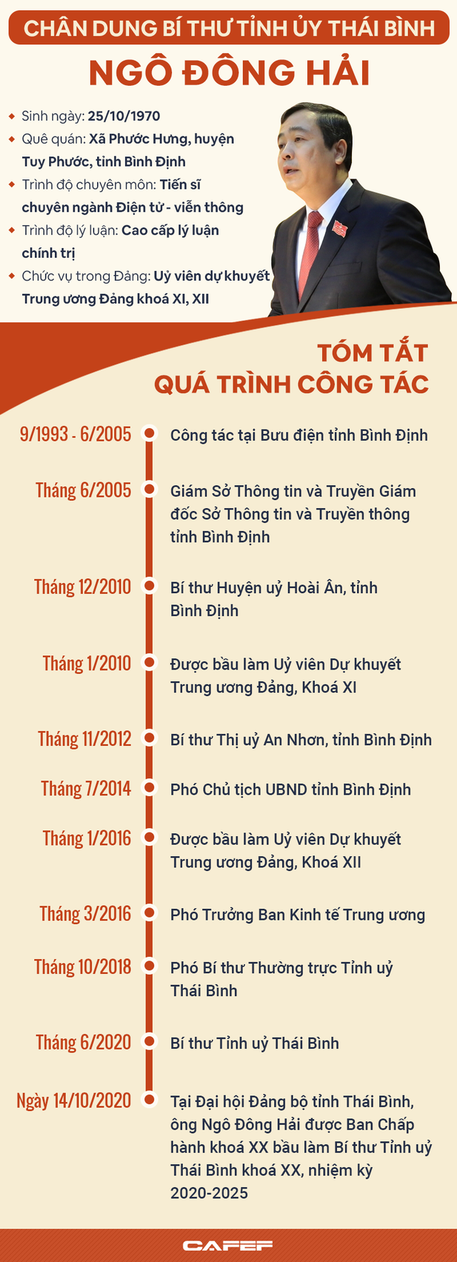 [Infographic]: Chân dung Bí thư Tỉnh ủy Thái Bình Ngô Đông Hải - Ảnh 1.