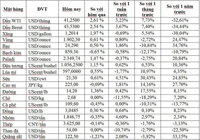 Thị trường ngày 15/10: Giá dầu tiếp tục leo dốc, vàng bật tăng trở lại vượt 1.900 USD/ounce - Ảnh 1.