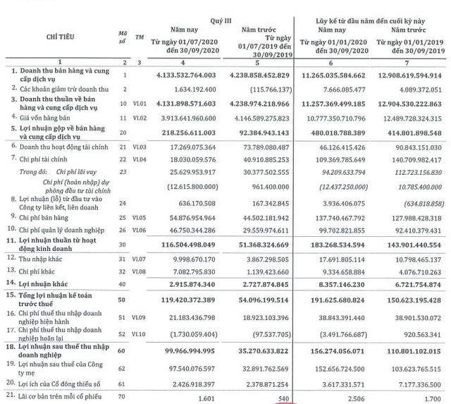 SMC: Quý 3 lãi 100 tỷ đồng cao gấp gần 3 lần cùng kỳ - Ảnh 1.