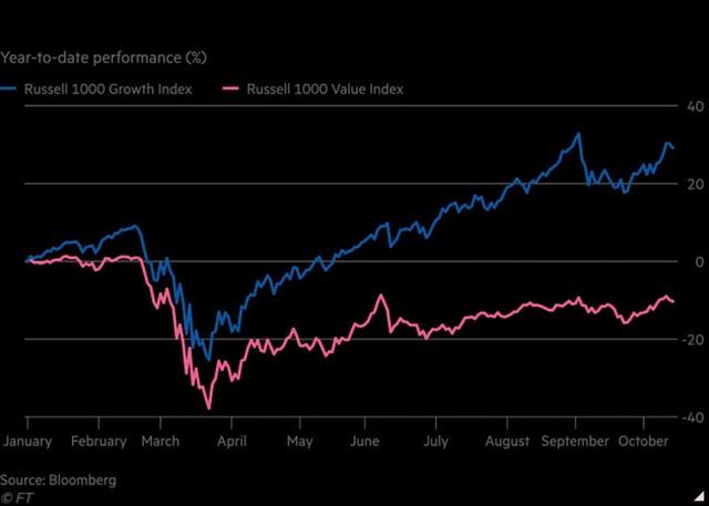 """Cổ phiếu giá trị """"hết thời"""", quỹ đầu tư 10 tỷ USD """"sập tiệm"""" - Ảnh 1."""
