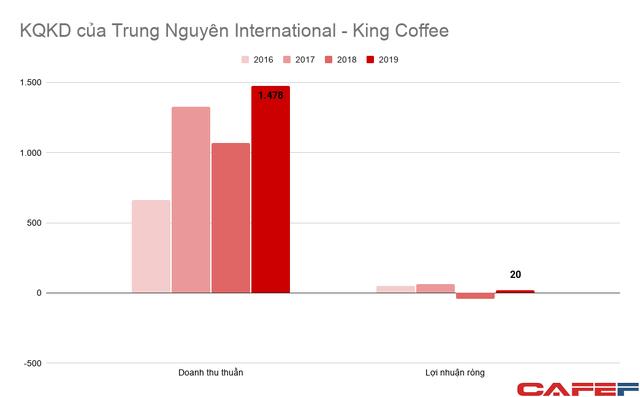 Doanh thu King Coffee lên 1.500 tỷ sau vài năm, lợi nhuận công ty mẹ Trung Nguyên Group từ 500-700 tỷ/năm rơi xuống dưới 100 tỷ - Ảnh 4.