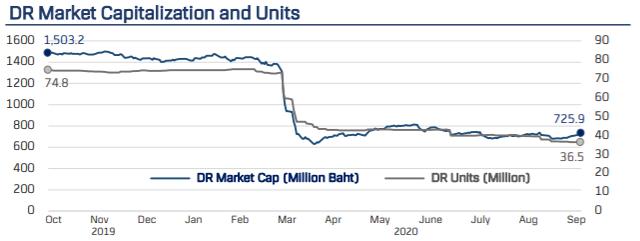 Nhà đầu tư Thái Lan bán mạnh chứng chỉ VFMVN30 ETF trong 9 tháng đầu năm - Ảnh 2.