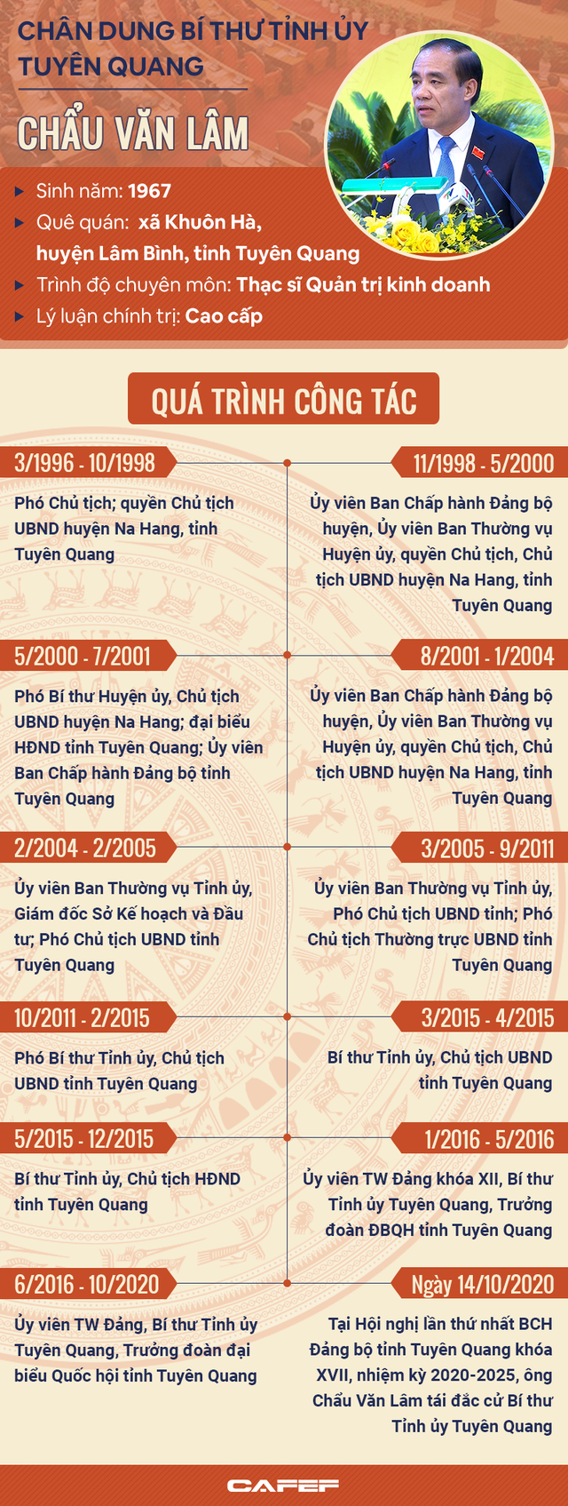 [Infographic]: Chân dung Bí thư Tỉnh ủy Tuyên Quang Chẩu Văn Lâm - Ảnh 1.