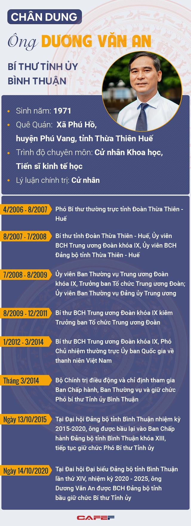 [Infographic]: Chân dung Tiến sĩ kinh tế đắc cử Bí thư Tỉnh ủy Bình Thuận - Ảnh 1.