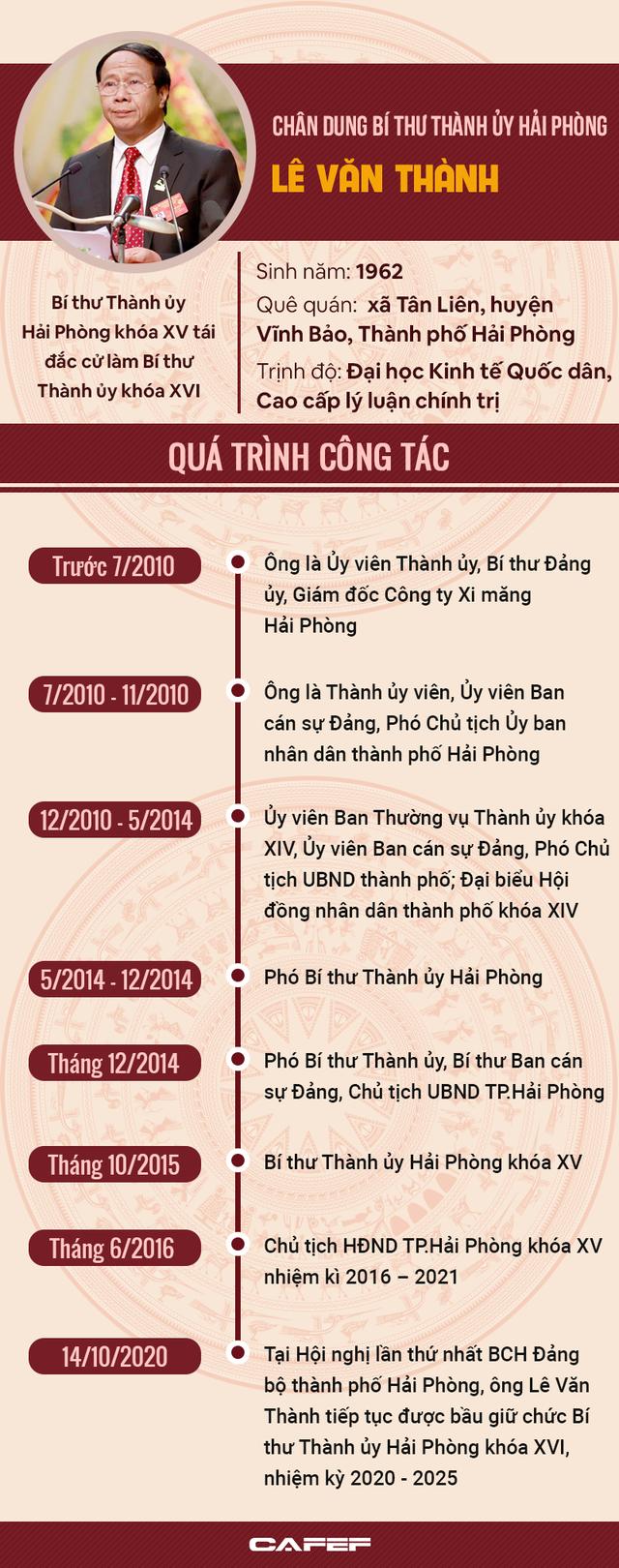 Ông Lê Văn Thành tái đắc cử Bí thư Thành ủy Hải Phòng - Ảnh 1.