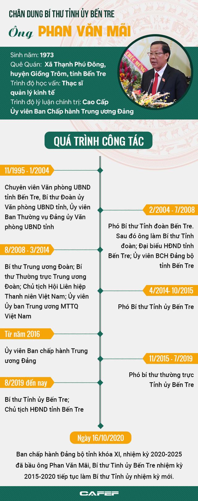 [Infographic]: Chân dung Bí thư Tỉnh ủy Bến Tre Phan Văn Mãi - Ảnh 1.