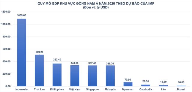 IMF dự báo quy mô GDP Việt Nam sẽ lớn hơn Singapore trên cơ sở nào? - Ảnh 2.